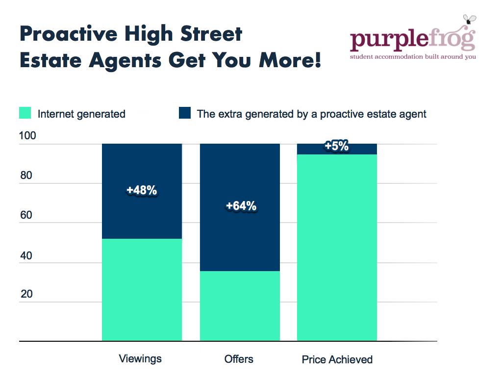 PurpleFrog get you more Purplefrog Property
