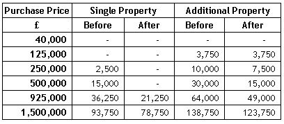 Stamp Duty Table Purplefrog Property